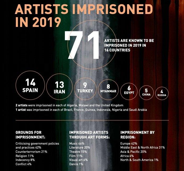 España, el estado con más artistas encarcelados